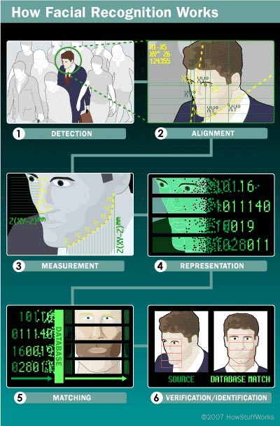 Facial recognition how it works